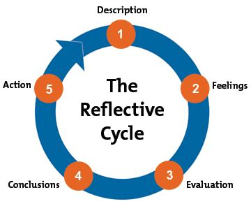 clinical reflection physiopedia