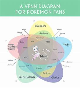 Free Venn Diagram Maker