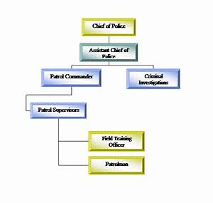 Ccpd chain of command flow chart for Chain of command flow chart template