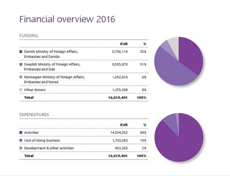 Financial overview 2016