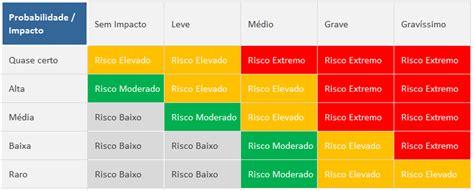 trabalho analise de riscos de templates de uma franquia aprenda a fazer an 225 lise de riscos o m 233 todo william t