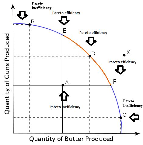 Production Possibilities Curve (ppc) Ap Economics Review Albertio
