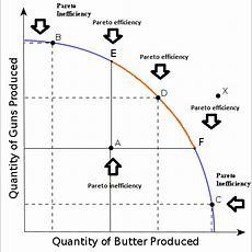 Production Possibilities Curve (ppc) Ap Economics Review Albertio