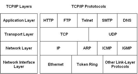 The <b>TCP</b>/<b>IP</b> Protocol...