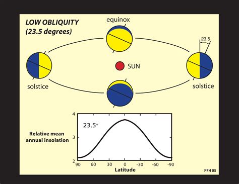 Obliquity of Earth Orbit - Pics about space
