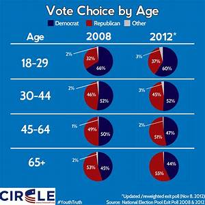 CIRCLE » EARLY EXIT POLLS: Youth Represent 19% of Voters ...