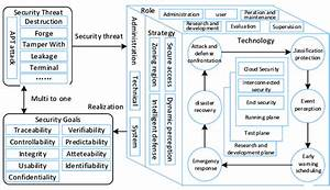 Schematic Diagram Of Energy Internet Security Architecture
