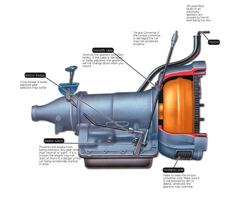 Diagnosing Faults In Automatic Transmission