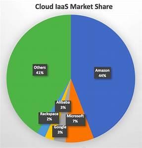 Gartner Public Cloud Iaas Market Share Amazon Aws