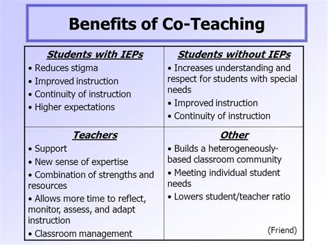 Coteaching As A Service Delivery Model  Ppt Video Online Download