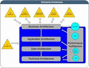 Dts Enterprise Architecture