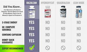 Razalean  U2013 Top Rated Diet Pills Of 2019