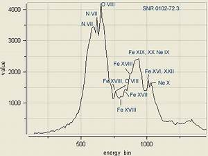 x ray spectra of supernova remnants