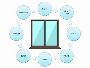 Veka Fenster Test : dachfenster test stiftung warentest trendy test vergleich with dachfenster test stiftung ~ Eleganceandgraceweddings.com Haus und Dekorationen