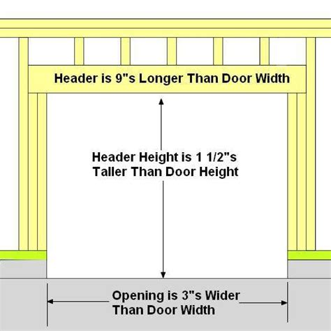 Garage Door Framing Detail by How To Frame A Garage Door Precision Garage Door Of