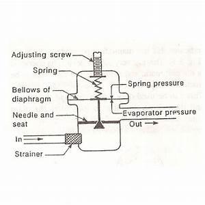 Constant Pressure Expansion Valve Or Automatic Expansion Valve