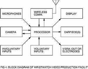 A Gnu  Linux Wristwatch Videophone