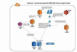Automating The Synchronization Of Rds Sql Server Agent