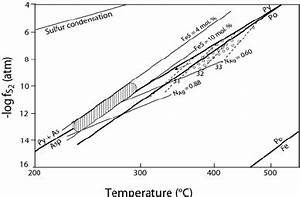 Sulfur fugacity versus temperature diagram showing the ...