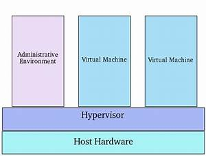 An Overview Of Virtualization Techniques