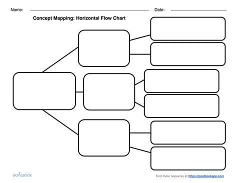 blank flow chart template graphic organizers udl strategies mughals
