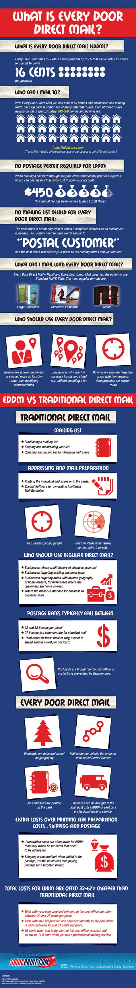 usps every door direct every door direct mail for small business infographic
