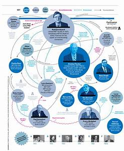 The MIT Family Tree - Bloomberg