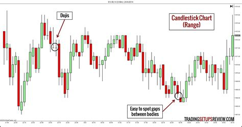 how to read stock 10 types of price charts for trading trading setups review