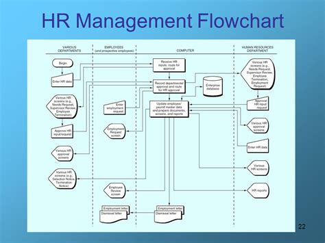Human Resources (hr) Management And Payroll Process Export Procedure Flow Chart Under Gst Work Doc Flowchart To Database Pengolahan Data Diamond Symbol Draw Exercises Software Edraw Type