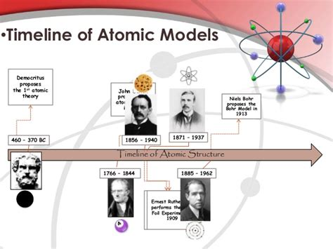 Timeline of Atomic Models   Year12Chemistry@DykeHouse