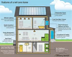 NetZero Energy Home Plans