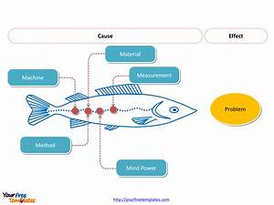 Free Fishbone Diagrams Editable Template