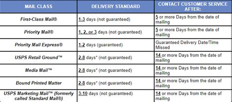 how does usps take to deliver a letter how does usps takes to deliver a package usps 65920