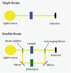 Ir Spectroscopy Chart Seeing The Light An Overview Of Visible And Uv Vis