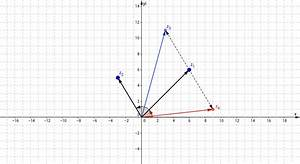 Complex Number Arithmetic And Geometry  U2013 Geogebra