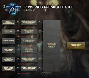 Blizzard and the WCS : What the fuck is happening ...