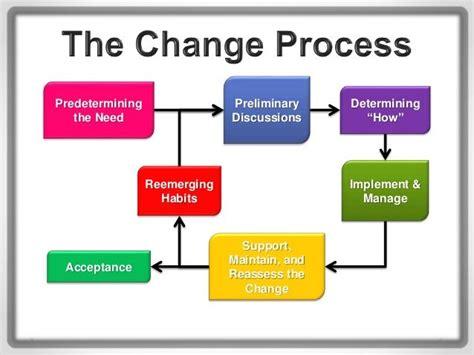 organisational change management google search change