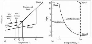 7 Variation Of  A  Specific Volume And  B  Viscosity With