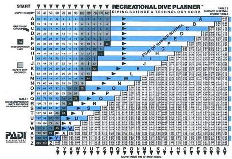 tabla de buceo padi planificador de buceo recreativo bs