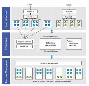 The Three Pillars Of Kubernetes Container Orchestration