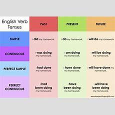 English Tenses  12 Tense Review  The Language Corner News