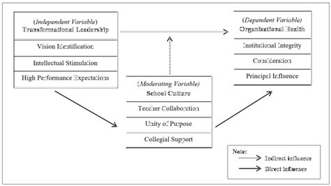 moderating influence  school culture   relationship