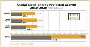 Cleantech's Revolutionary Growth & Expectations for Coming ...