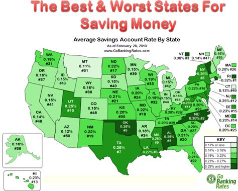 Best Savings Account Rates Best Worst States For Saving Money Gobankingrates