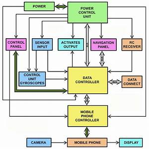 Block Diagram Of The Robot With The Function Of A Security