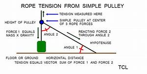 Simple Pulley Forces Tension And Etcl Demo Example