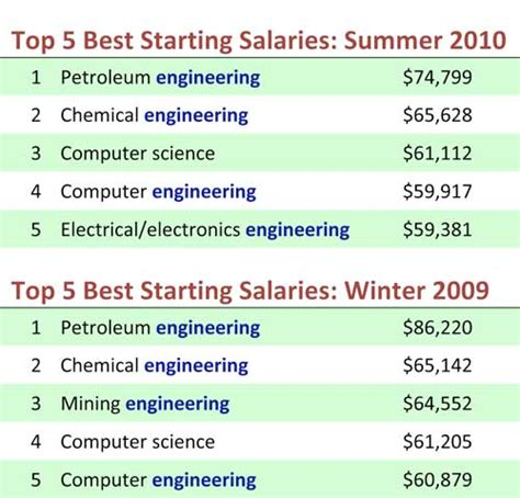 New Report Shows Engineering Degrees Have Highest Earning. How Do You Find Out If You Owe Back Taxes. System Architecture Diagram Tool. 2009 Dodge Challenger Hp Conspiracy Drug Laws. Backup Database Sql Server 2008. What Is A Whole Life Policy London New Delhi. Car Insurance Search Engine Clovis Wine Walk. Online Geology Degree Petroleum. Music School California Education For A Doctor