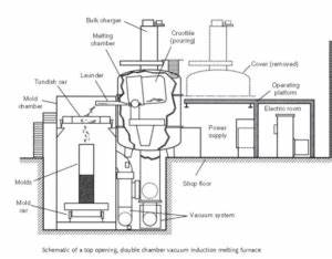 vacuum induction melting furnace design With igbt induction heater circuit also water heater heating element
