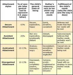 History of Modern Psychology (psychology 304) timeline - Timetoast ... Reactive attachment disorder of infancy or early childhood