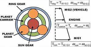 Planetary Gear Set And Lever Diagram  The Engine  M  G1  And M  G2 Are